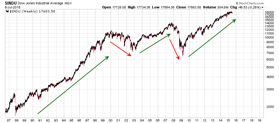 Dow trend following chart