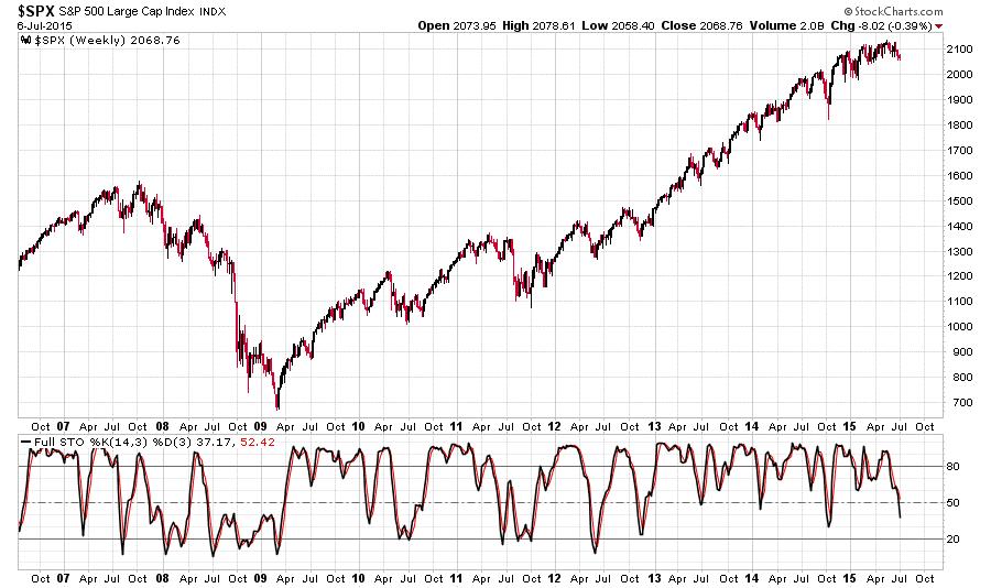 SPX longterm chart